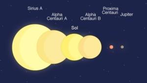 Proxima Centauri comparada a outros corpos celestes